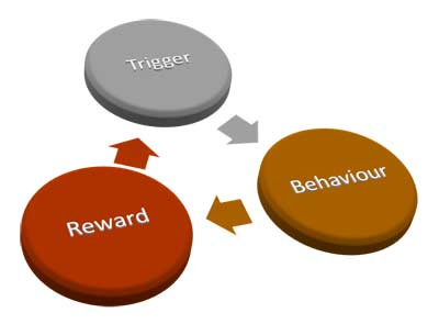 break habits pattern trigger behaviour reward